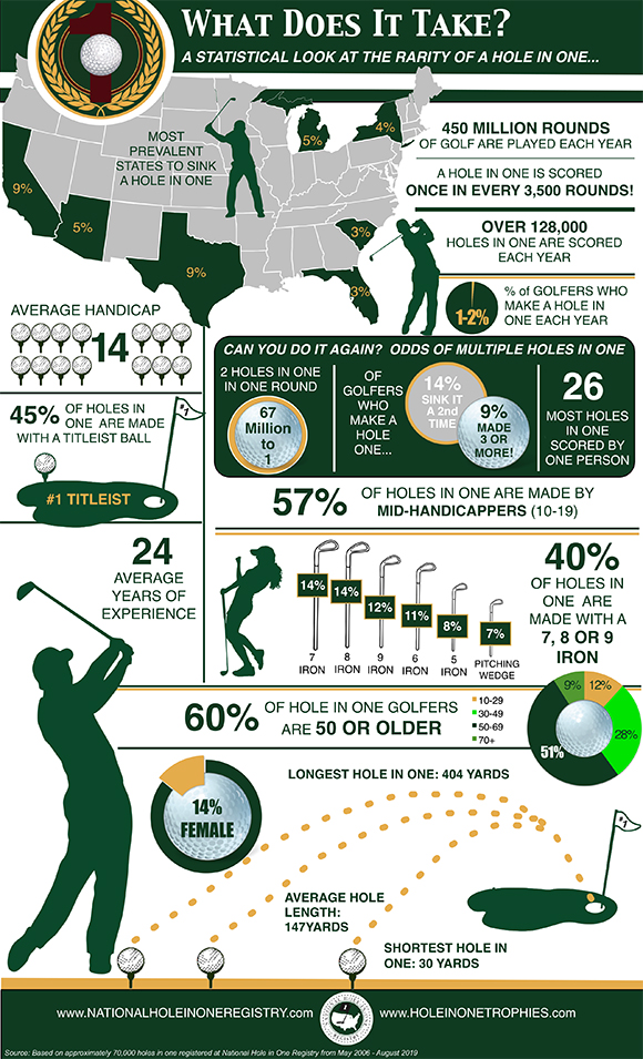 Hole In One Facts & Feats - National Hole In One Registry